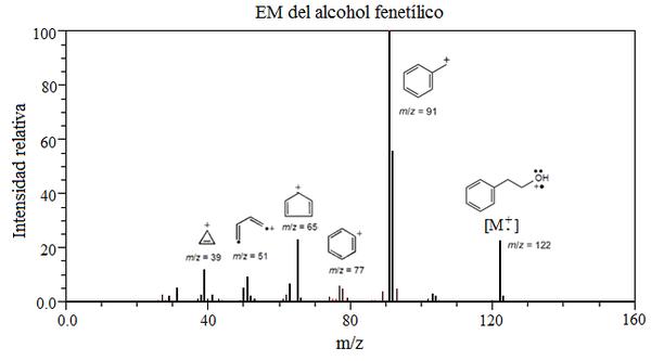 600px-Alcohol_fenetílico_-_EM.png