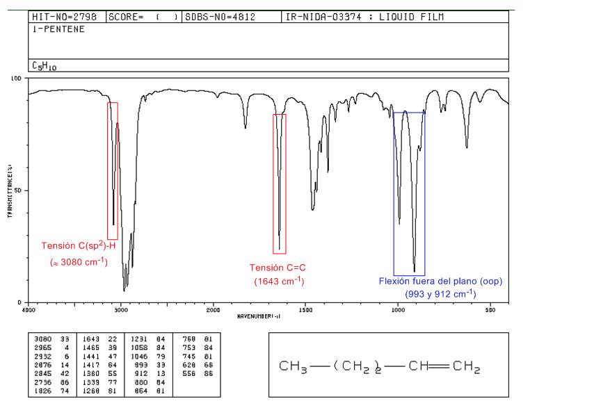 Tablas de infrarrojo de compuestos inorganicos