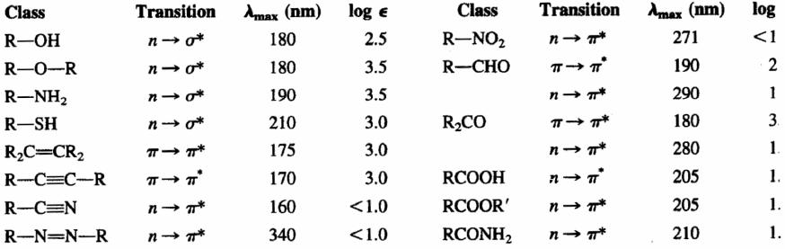 Espectros vis-UV en compuestos orgánicos