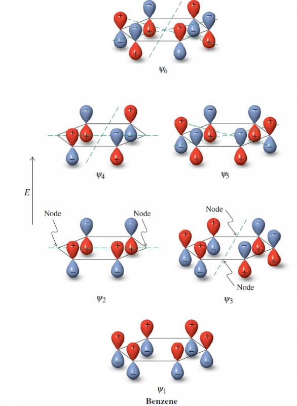 orbitales-moleculares-benceno.png